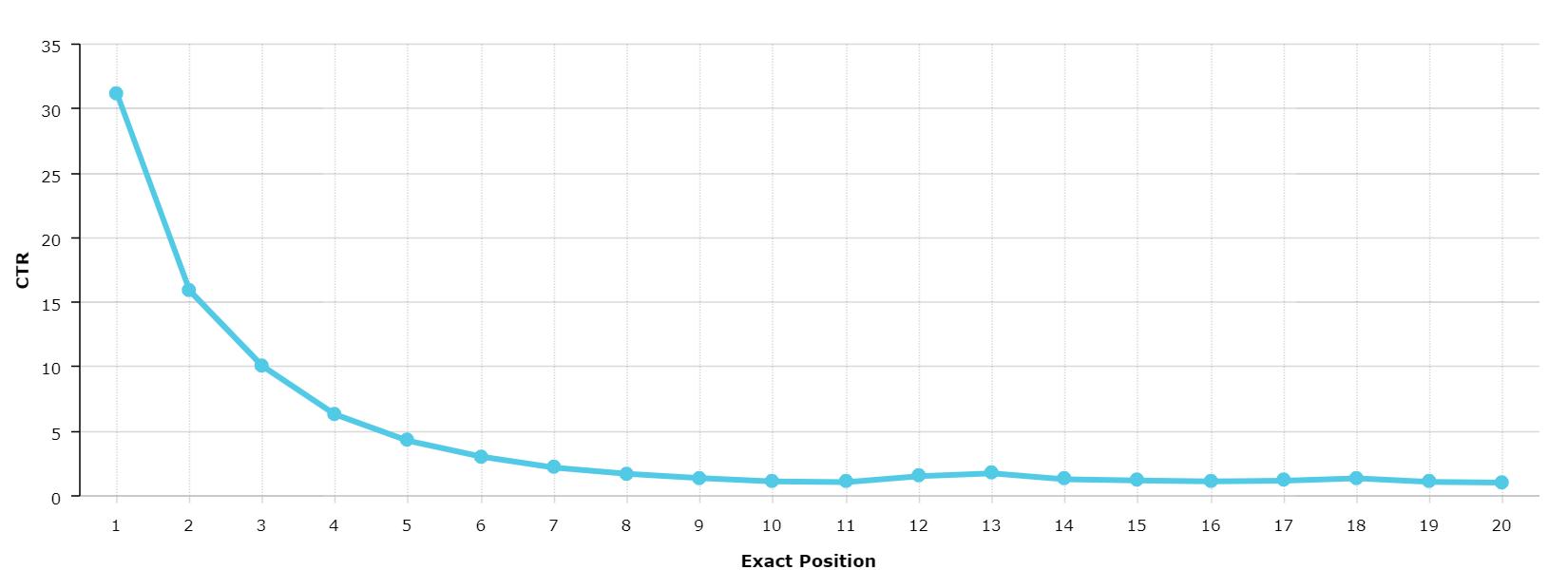 פרסום בגוגל - שיעור הקליקים ביחס למיקום בתוצאות החיפוש.